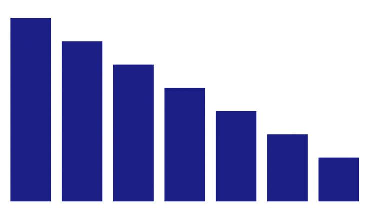 右下がりのグラフ